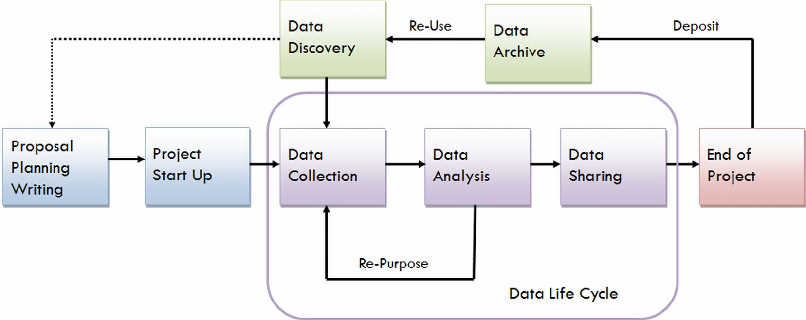 Data Management Lifecycle diagram