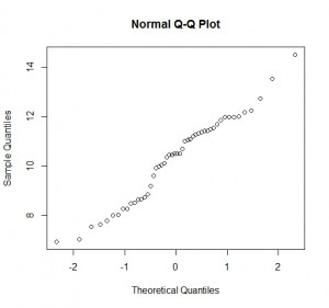 Understanding Q-Q Plots | University of Virginia Library Research