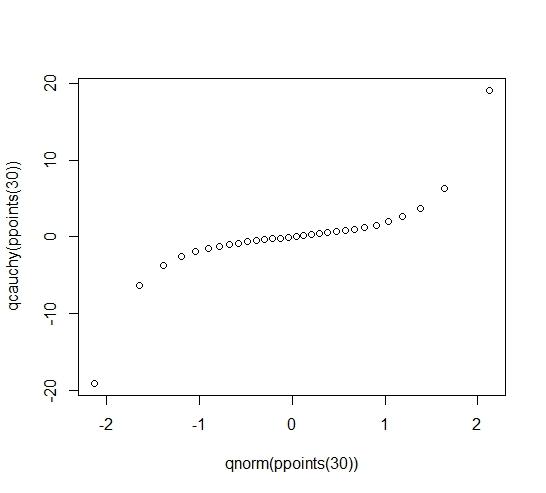 Understanding Q-Q Plots | University of Virginia Library