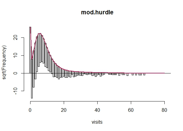 Getting Started with Hurdle Models | University of Virginia