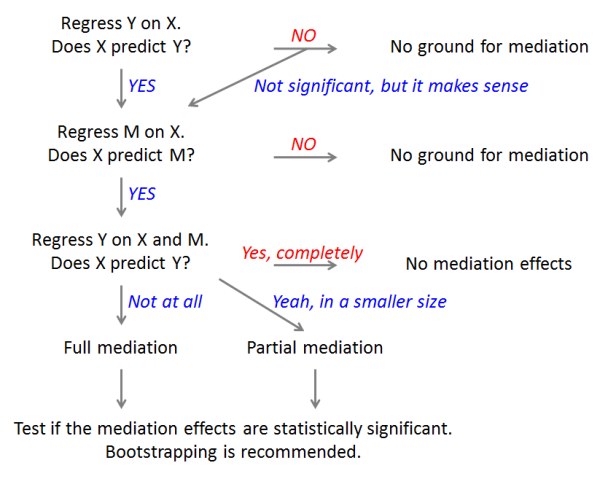 introduction to mediation analysis