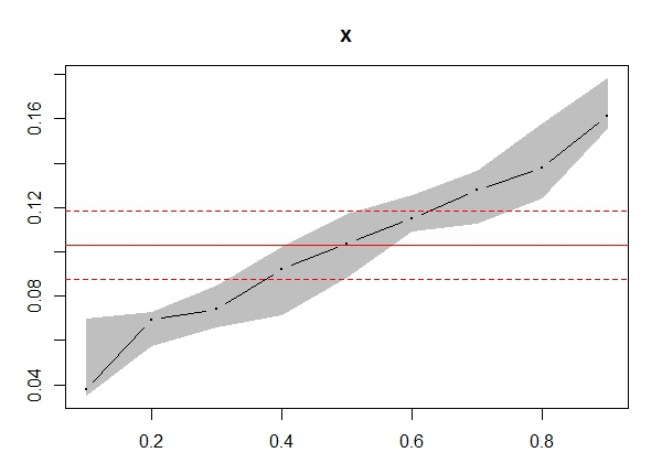 Getting Started with Quantile Regression | University of
