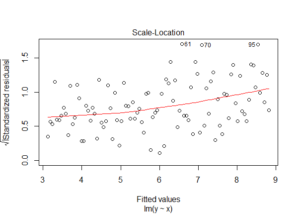 Interpreting Log Transformations in a Linear Model