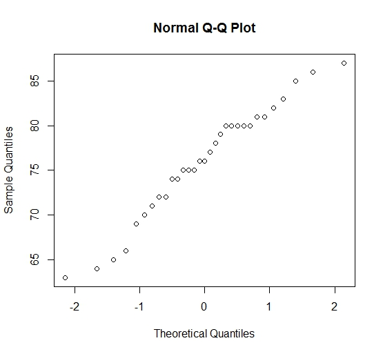 Understanding Q-Q Plots | University of Virginia Library